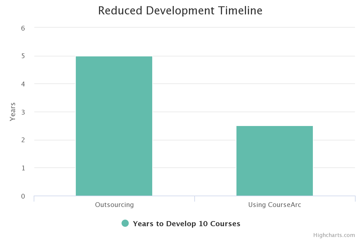 graph showing that insourcing saved them 2.5 years of development time