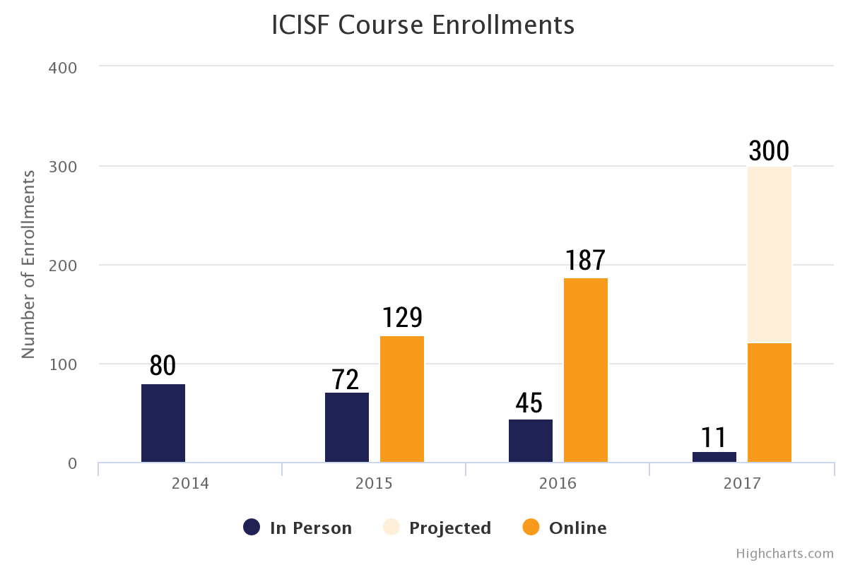 graph showing increase in enrollments from 2015 to 2017. Enrolments went up dramatically.
