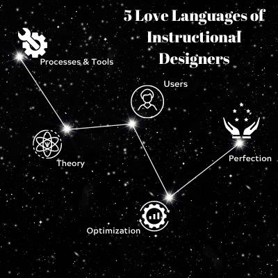 love language, constellation, 5 love languages