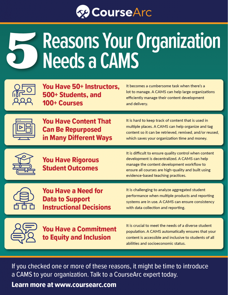 Checklist of 5 Reasons Your Organization Needs a CAMS