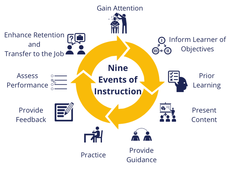 Gage's Nine Events of Instruction