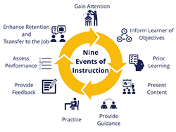 Gagne's nine events: Gain attention, inform learner of objectives, prior learning, present content, provide guidance, practice, provide feedback, assess performance, enhance retention and transfer to the job