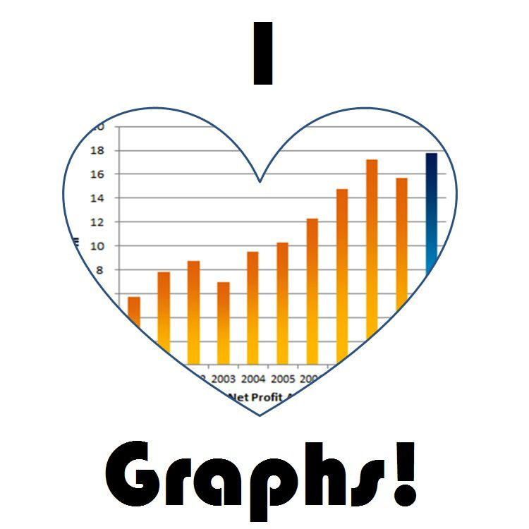 """graphic that says """"I (graph in a heart shape) graphs"""""""