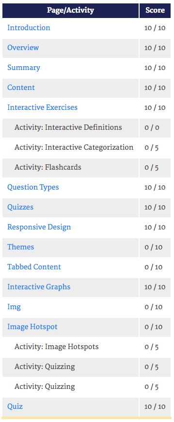 Screenshot of an individual students' progress throughout a module