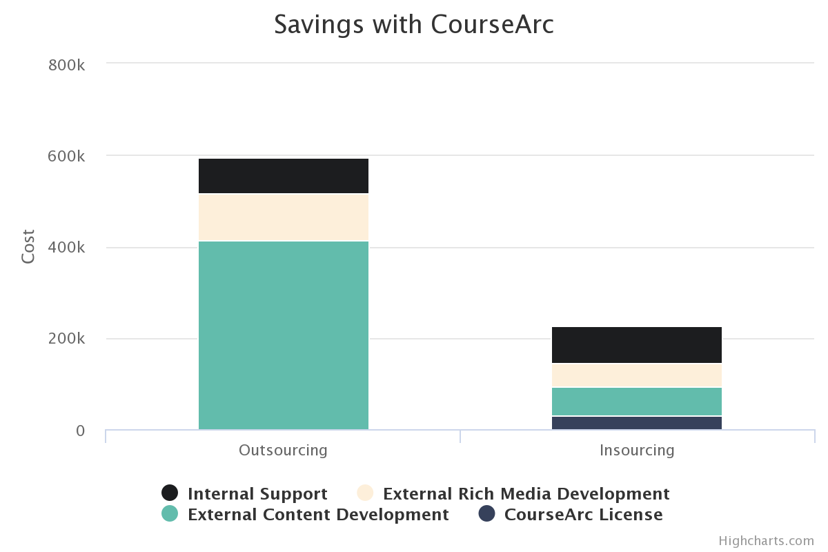 graph shows that outsourcing was much more expensive compared to insourcing